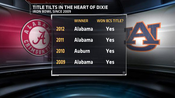 ncf_ironbowl_ms_576x324